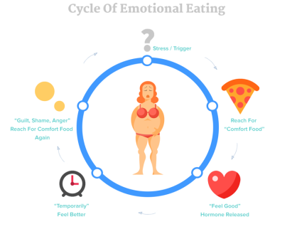 cycle-of-emotional-eating